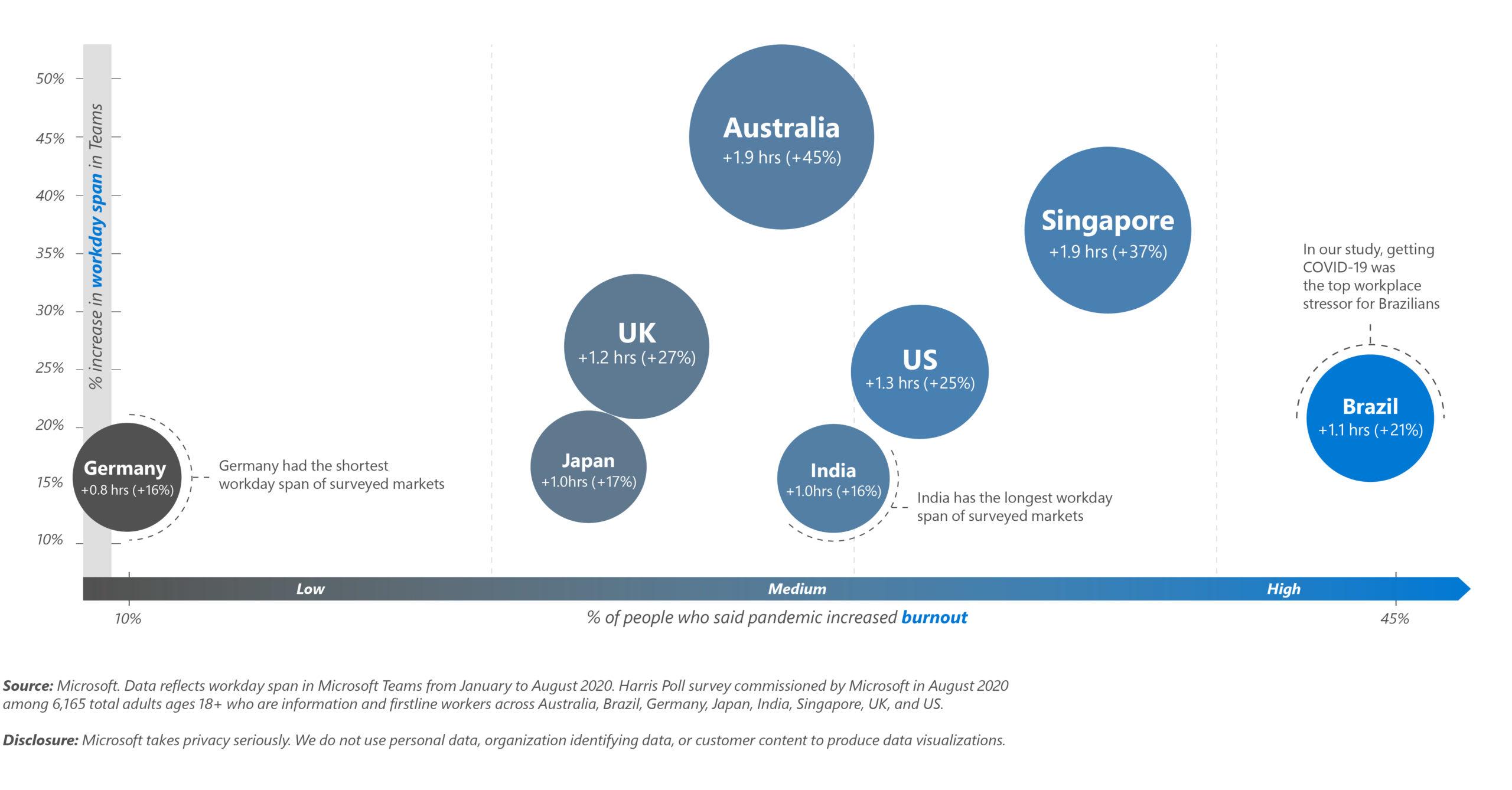 Gráfico da Microsoft mostra países que mais ficaram conectados após expediente durante a pandemia; Brasil é um dos principais